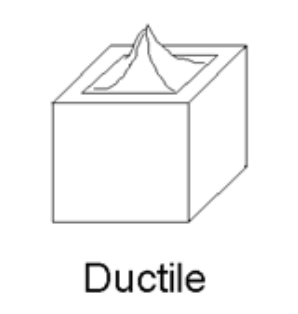 Full notch creep test - Ductile