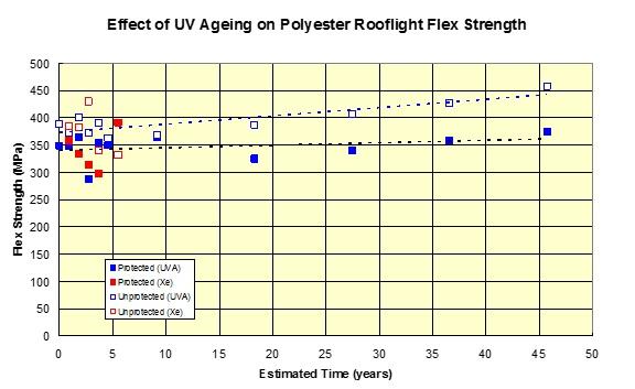 UV ageing
