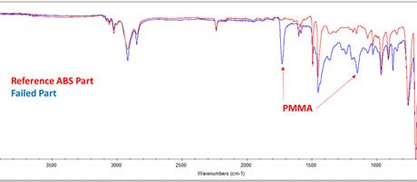 ftir of abs failure analysis plastic part