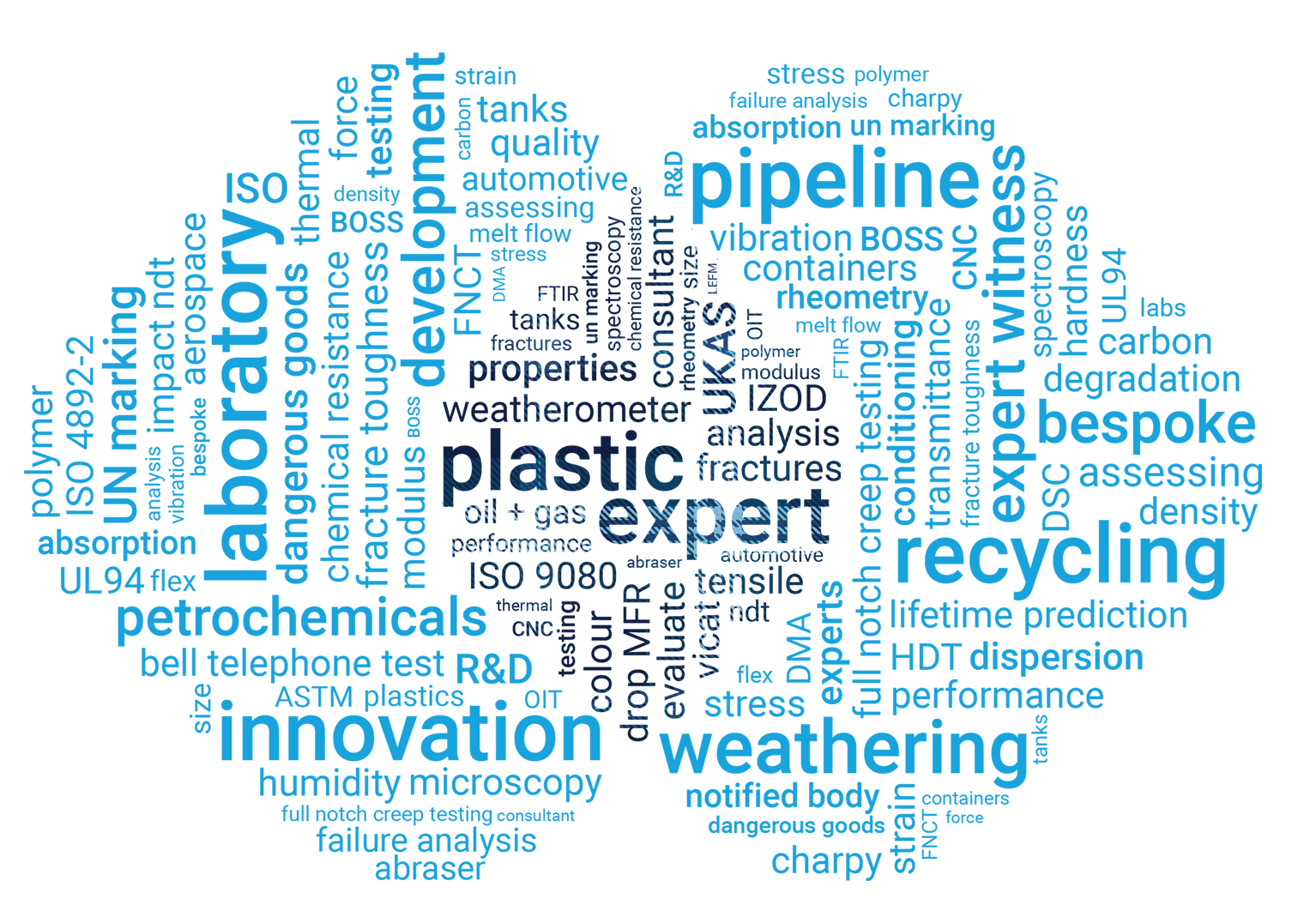 impact solutions - no_background-wordcloud