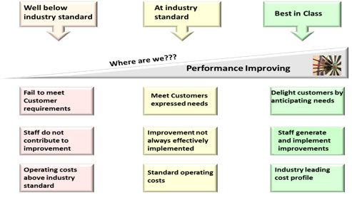 operational excellence - where we are