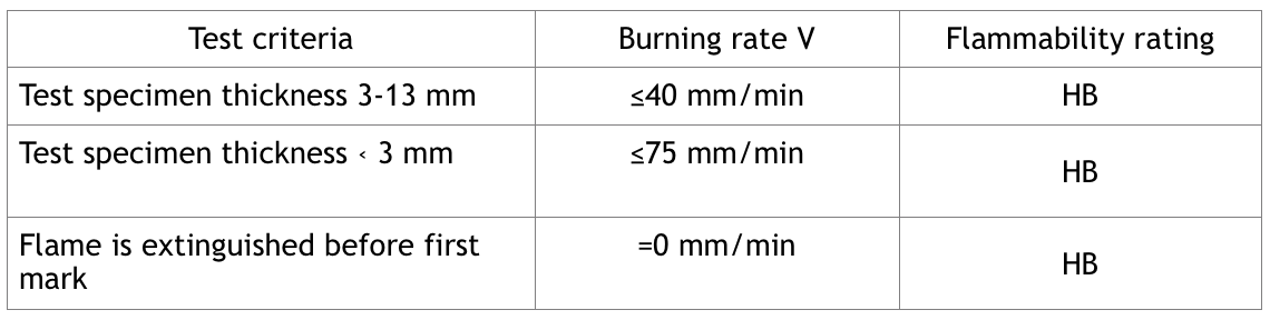 horizontal burning test