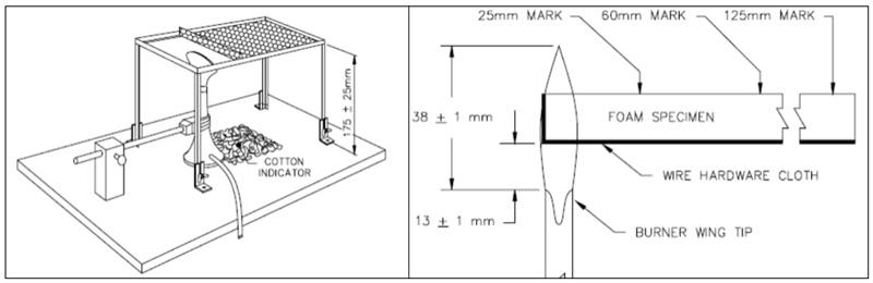 ASTM-D-4986set-up