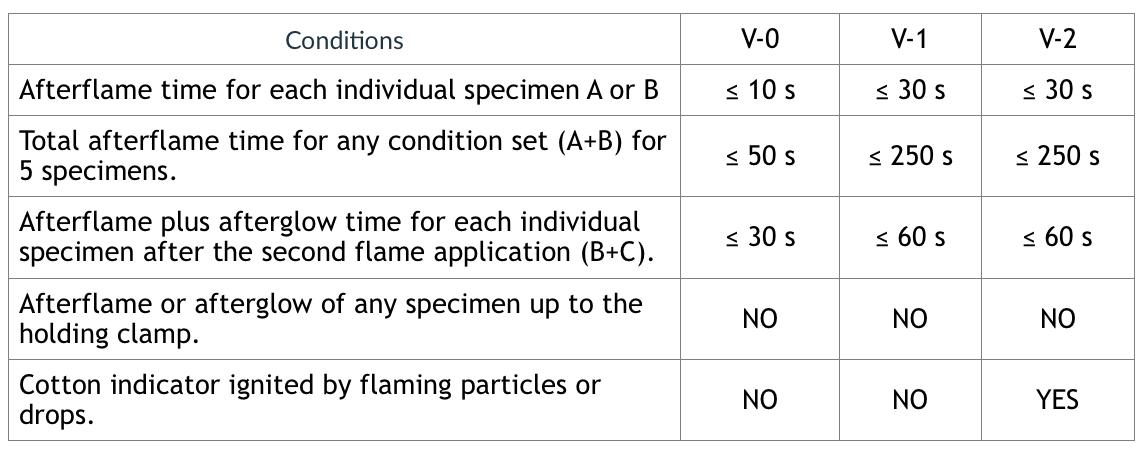 BS EN 60695-11-10 / IEC 60695-11-10 method B
