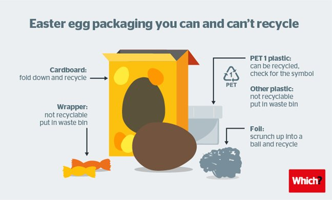 Easter Egg Packaging: 3000 Tons Wasted A Year