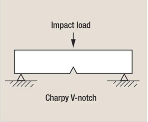 charpy impact testing