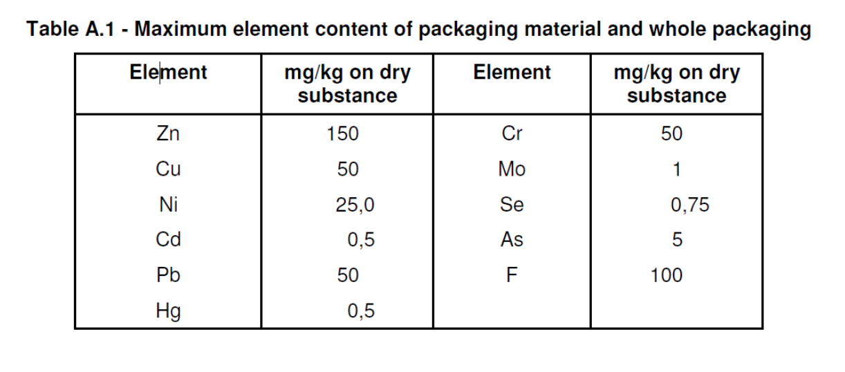 EN 13432 - the maximum element content allowed in packaging material