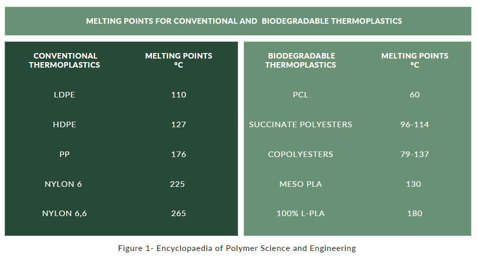 biodegradable polymers